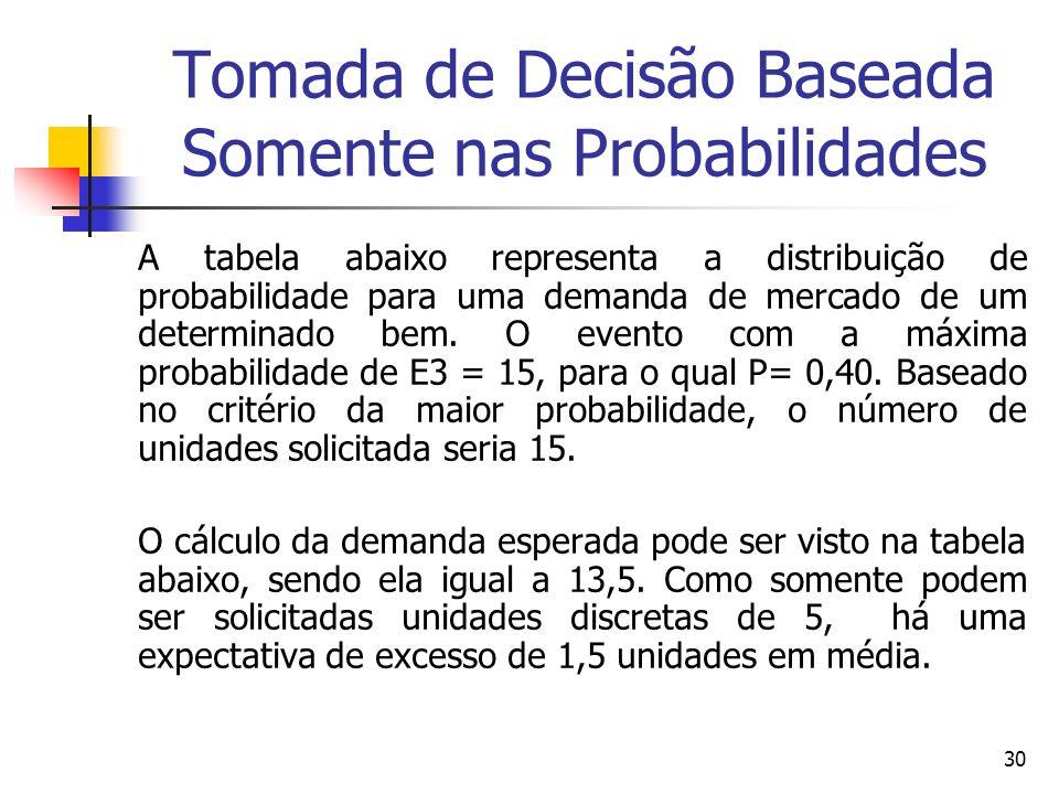 30 Tomada de Decisão Baseada Somente nas Probabilidades A tabela abaixo representa a distribuição de probabilidade para uma demanda de mercado de um d