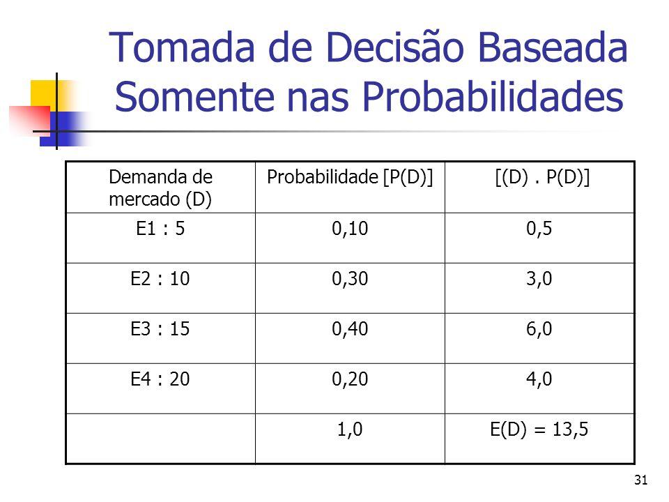 31 Tomada de Decisão Baseada Somente nas Probabilidades Demanda de mercado (D) Probabilidade [P(D)] [(D). P(D)] E1 : 50,100,5 E2 : 100,303,0 E3 : 150,