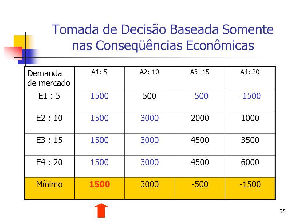 35 Tomada de Decisão Baseada Somente nas Conseqüências Econômicas Demanda de mercado A1: 5A2: 10A3: 15A4: 20 E1 : 51500500-500-1500 E2 : 1015003000200