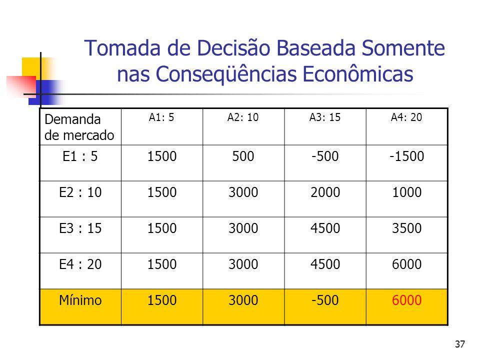 37 Tomada de Decisão Baseada Somente nas Conseqüências Econômicas Demanda de mercado A1: 5A2: 10A3: 15A4: 20 E1 : 51500500-500-1500 E2 : 1015003000200