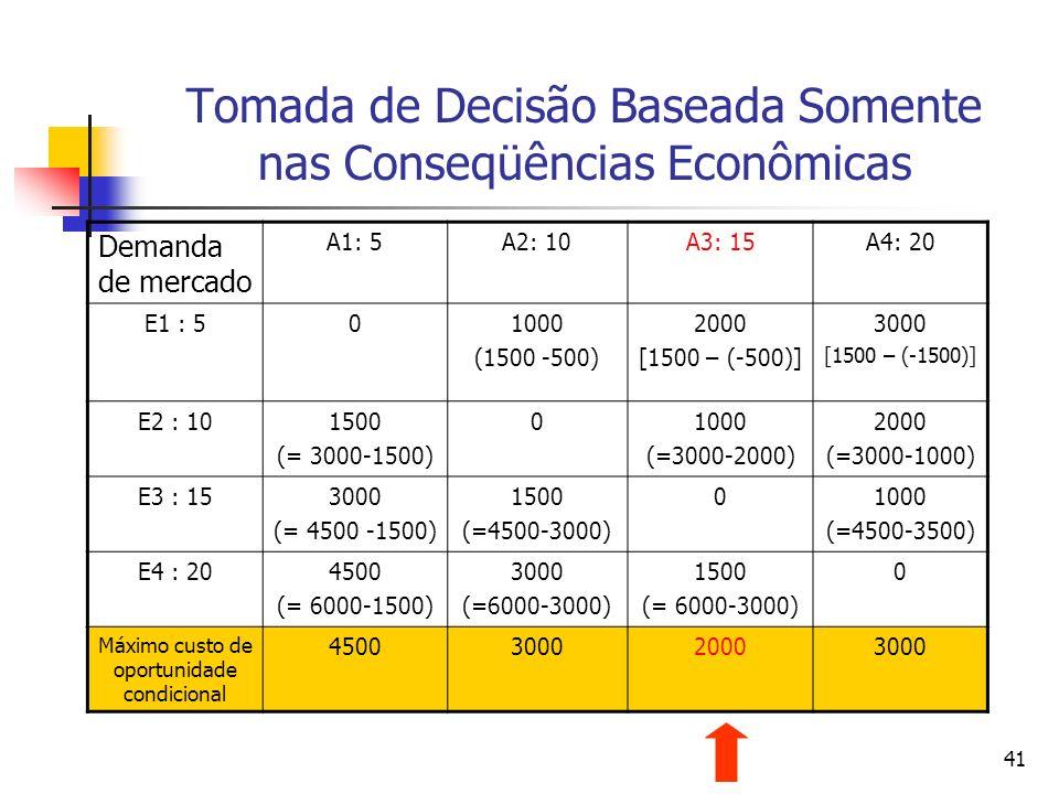 41 Tomada de Decisão Baseada Somente nas Conseqüências Econômicas Demanda de mercado A1: 5A2: 10A3: 15A4: 20 E1 : 501000 (1500 -500) 2000 [1500 – (-50