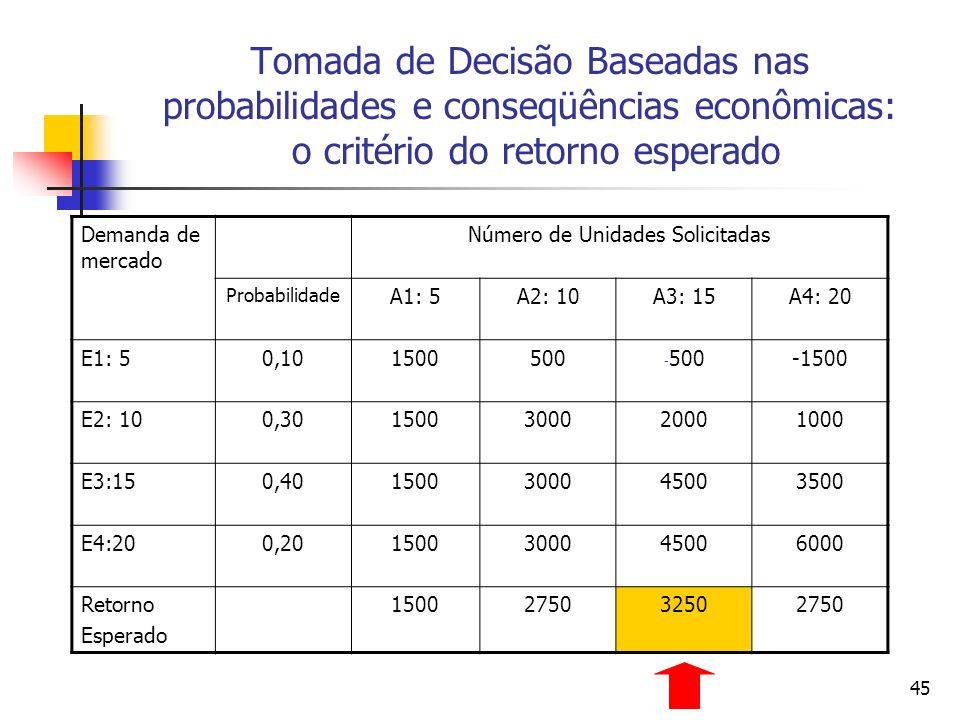 45 Tomada de Decisão Baseadas nas probabilidades e conseqüências econômicas: o critério do retorno esperado Demanda de mercado Número de Unidades Soli
