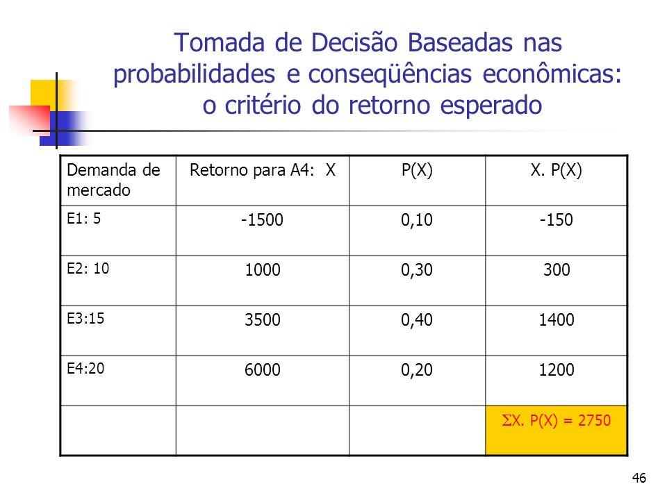 46 Tomada de Decisão Baseadas nas probabilidades e conseqüências econômicas: o critério do retorno esperado Demanda de mercado Retorno para A4: XP(X)X