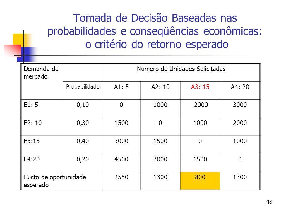 48 Tomada de Decisão Baseadas nas probabilidades e conseqüências econômicas: o critério do retorno esperado Demanda de mercado Número de Unidades Soli