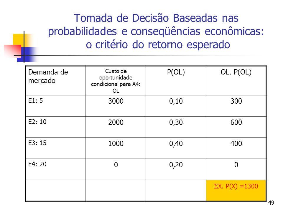 49 Tomada de Decisão Baseadas nas probabilidades e conseqüências econômicas: o critério do retorno esperado Demanda de mercado Custo de oportunidade c