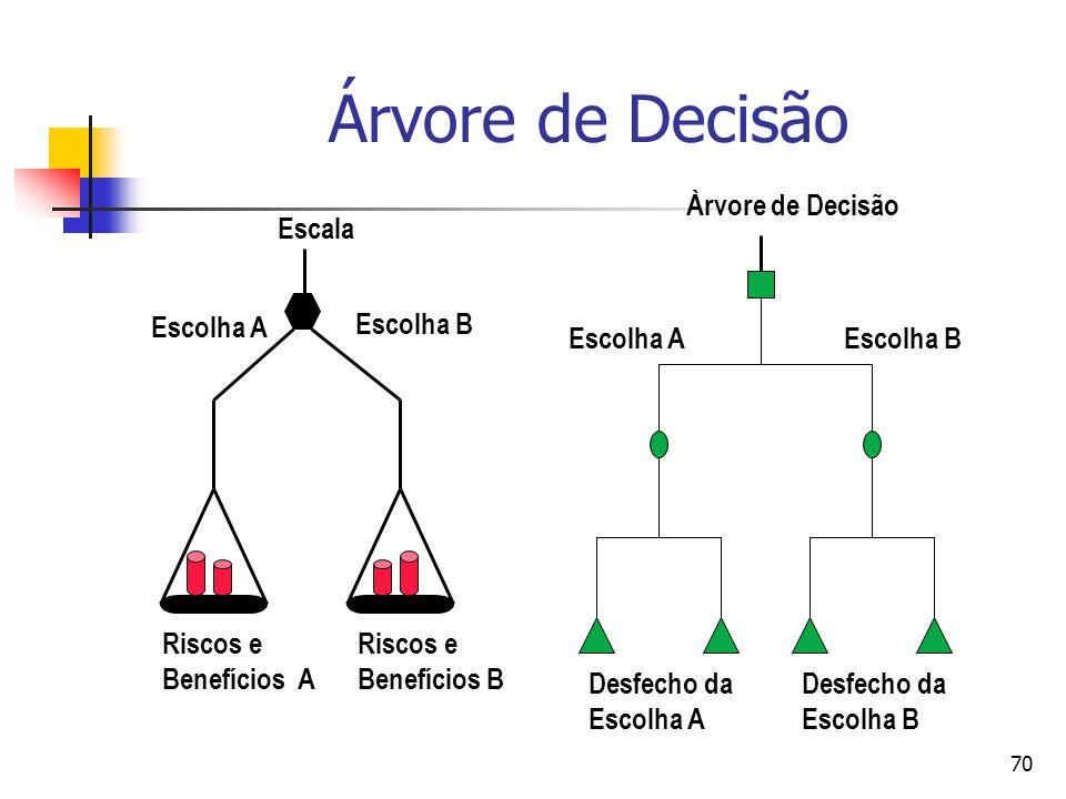 70 Árvore de Decisão Escala Escolha A Escolha B Riscos e Benefícios A Riscos e Benefícios B Escolha AEscolha B Àrvore de Decisão Desfecho da Escolha A