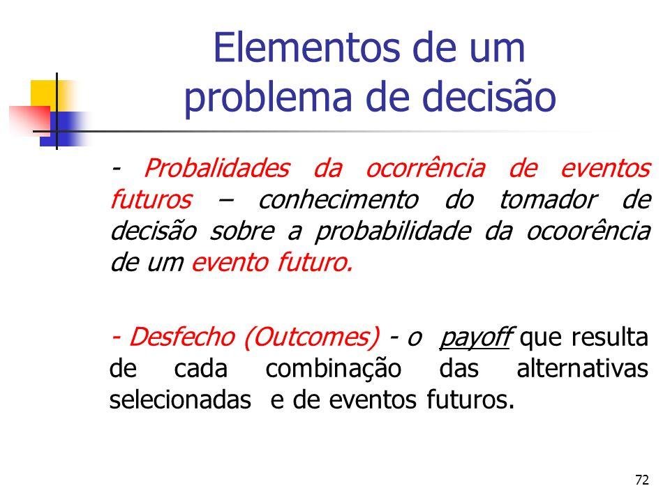 72 Elementos de um problema de decisão - Probalidades da ocorrência de eventos futuros – conhecimento do tomador de decisão sobre a probabilidade da o