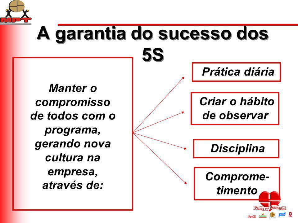 A garantia do sucesso dos 5S Manter o compromisso de todos com o programa, gerando nova cultura na empresa, através de: Prática diária Criar o hábito