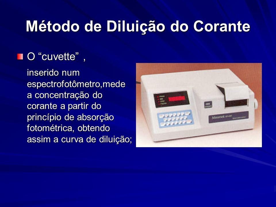 Método de Diluição do Corante O cuvette, inserido num espectrofotômetro,mede a concentração do corante a partir do princípio de absorção fotométrica,
