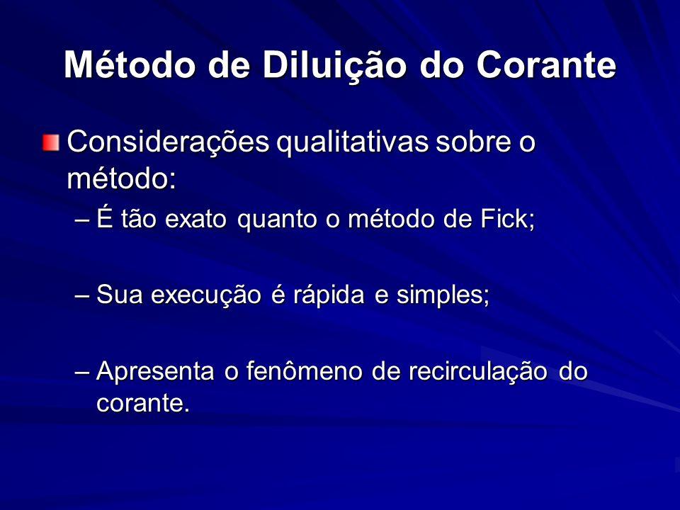 Método de Diluição do Corante Considerações qualitativas sobre o método: –É tão exato quanto o método de Fick; –Sua execução é rápida e simples; –Apre