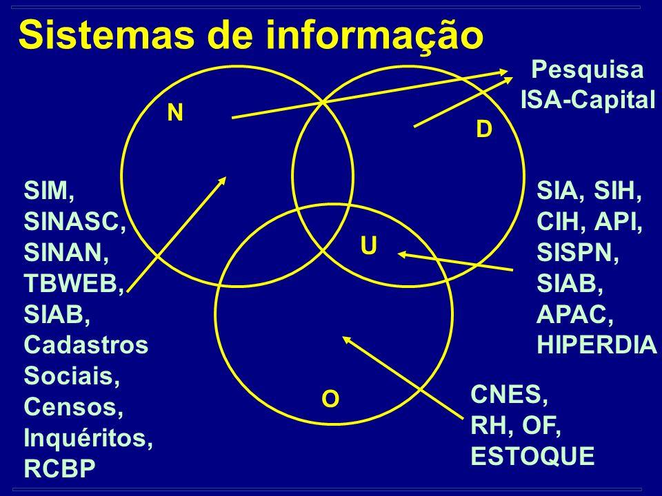 Sistemas de informação SIM, SINASC, SINAN, TBWEB, SIAB, Cadastros Sociais, Censos, Inquéritos, RCBP SIA, SIH, CIH, API, SISPN, SIAB, APAC, HIPERDIA CN