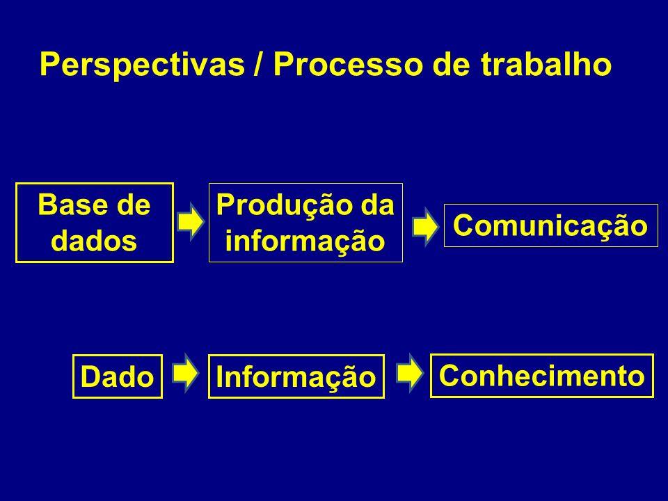 Perspectivas / Processo de trabalho Base de dados Produção da informação Comunicação DadoInformação Conhecimento