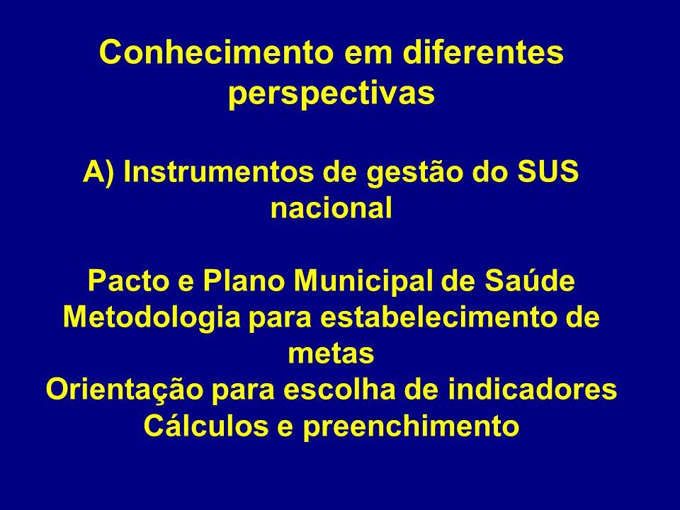Conhecimento em diferentes perspectivas A) Instrumentos de gestão do SUS nacional Pacto e Plano Municipal de Saúde Metodologia para estabelecimento de