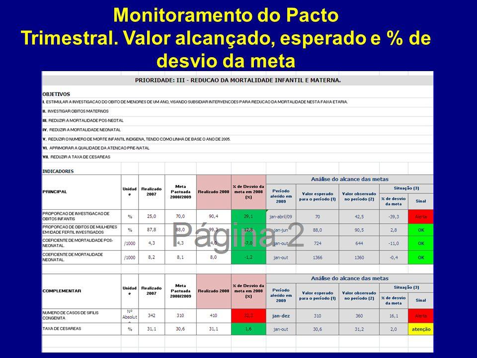 Monitoramento do Pacto Trimestral. Valor alcançado, esperado e % de desvio da meta