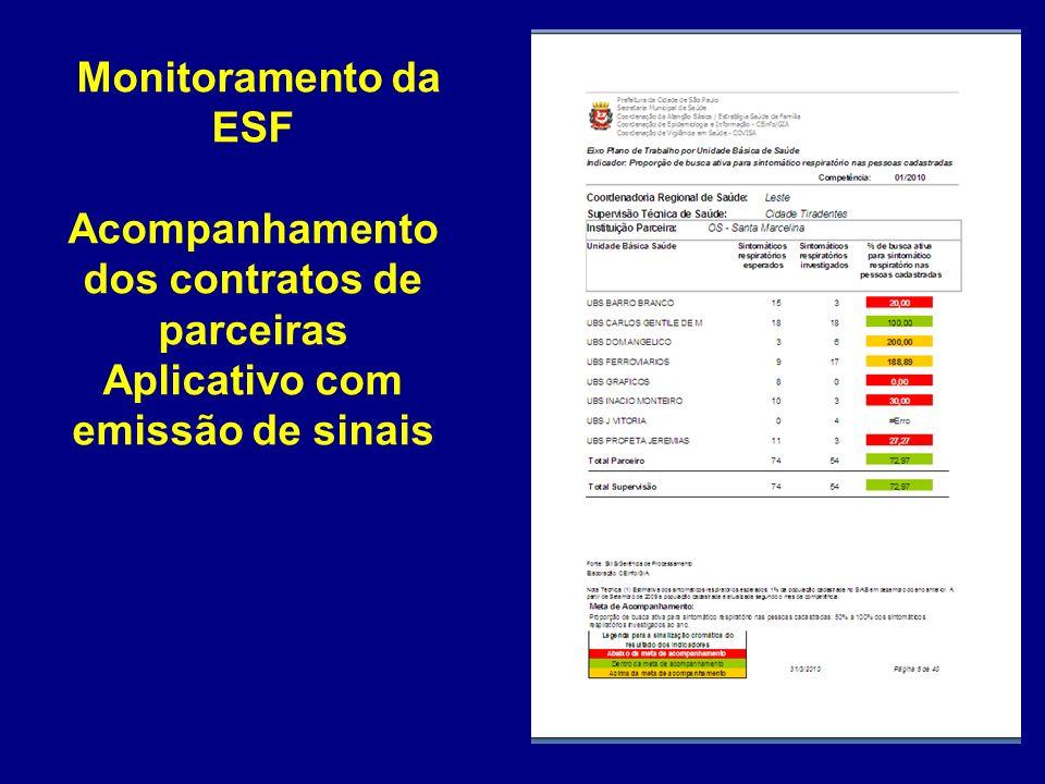 Monitoramento da ESF Acompanhamento dos contratos de parceiras Aplicativo com emissão de sinais