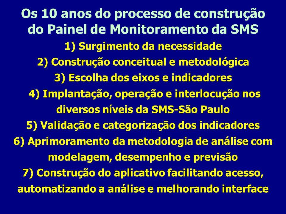 Os 10 anos do processo de construção do Painel de Monitoramento da SMS 1) Surgimento da necessidade 2) Construção conceitual e metodológica 3) Escolha