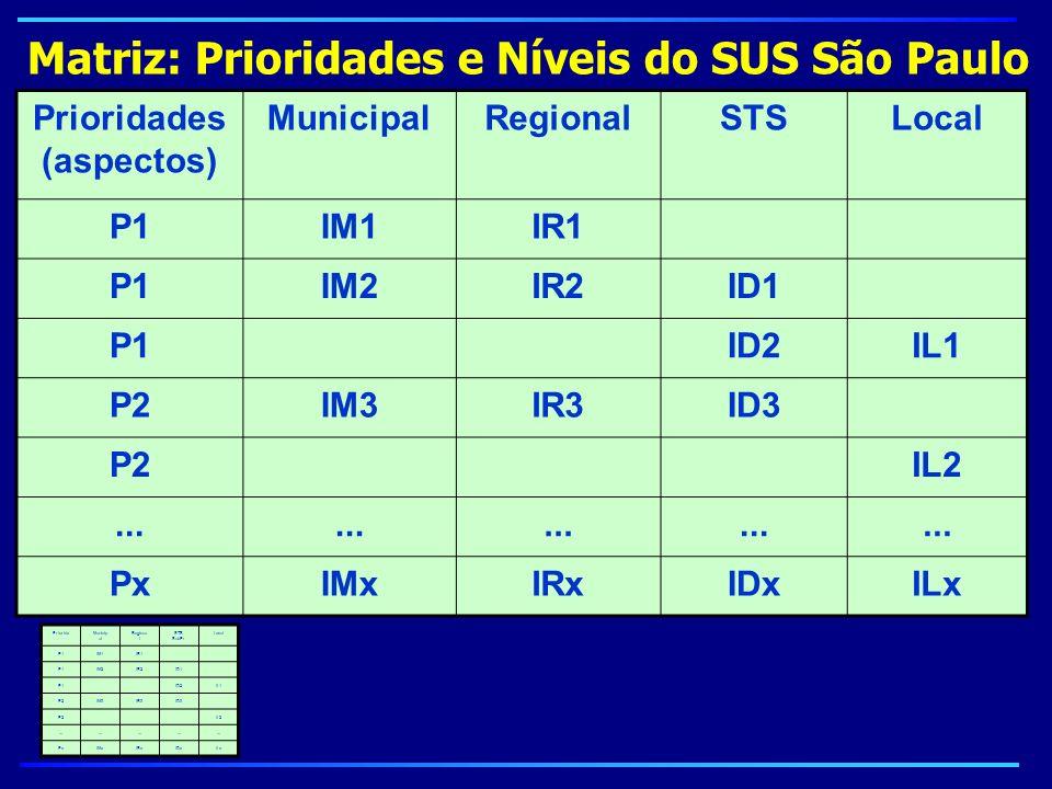 Prioridades (aspectos) MunicipalRegionalSTSLocal P1IM1IR1 P1IM2IR2ID1 P1ID2IL1 P2IM3IR3ID3 P2IL2... PxIMxIRxIDxILx Matriz: Prioridades e Níveis do SUS