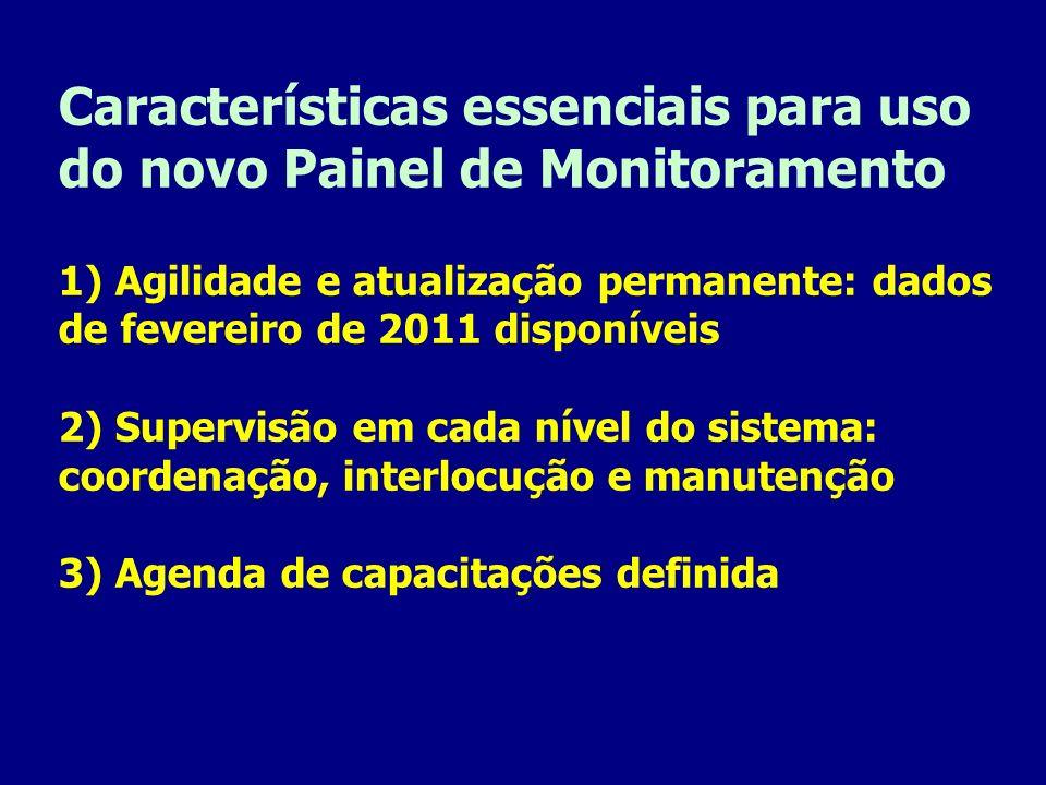 Características essenciais para uso do novo Painel de Monitoramento 1) Agilidade e atualização permanente: dados de fevereiro de 2011 disponíveis 2) S