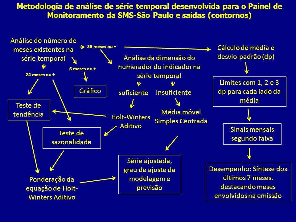 Metodologia de análise de série temporal desenvolvida para o Painel de Monitoramento da SMS-São Paulo e saídas (contornos) Análise da dimensão do nume