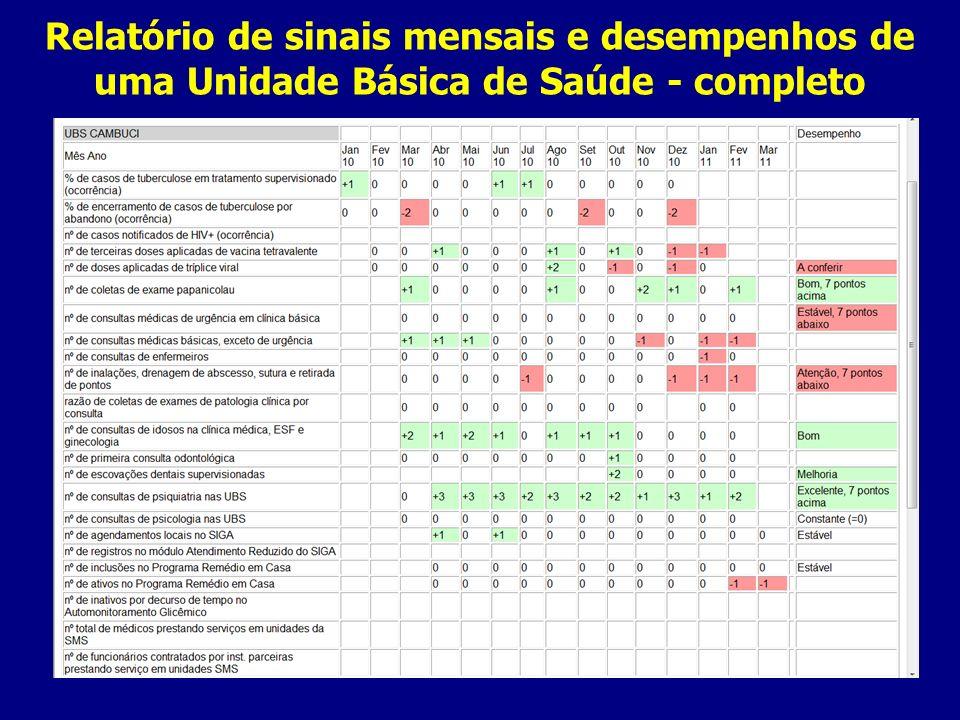 Relatório de sinais mensais e desempenhos de uma Unidade Básica de Saúde - completo