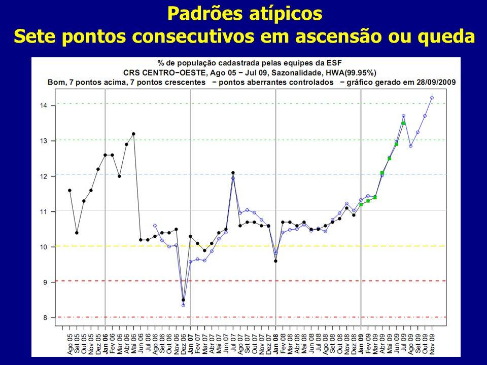 Padrões atípicos Sete pontos consecutivos em ascensão ou queda