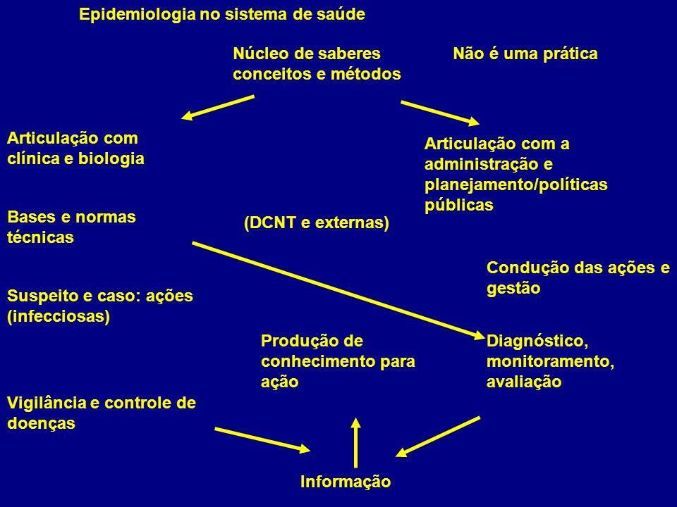 Epidemiologia no sistema de saúde Articulação com clínica e biologia Articulação com a administração e planejamento/políticas públicas Informação Diag