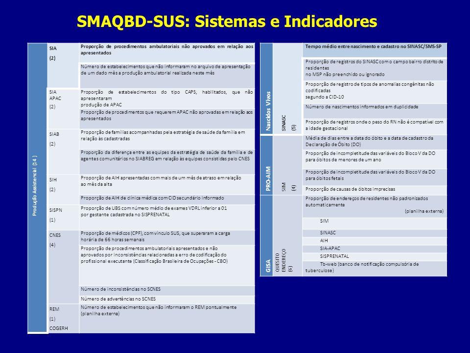 SMAQBD-SUS: Sistemas e Indicadores Produção Assistencial (14 ) SIA (2) Proporção de procedimentos ambulatoriais não aprovados em relação aos apresenta