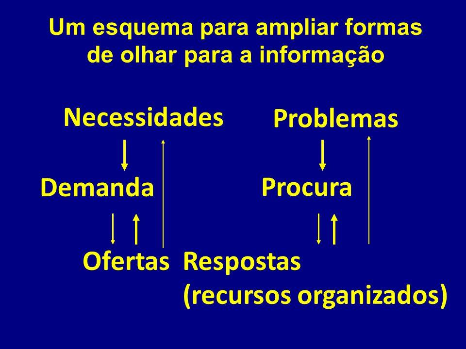 Projetos Carro-Chefe Sistema de Monitoramento da Qualidade das Bases de Dados do SUS Perfil Dinâmico da Saúde na Cidade de São Paulo