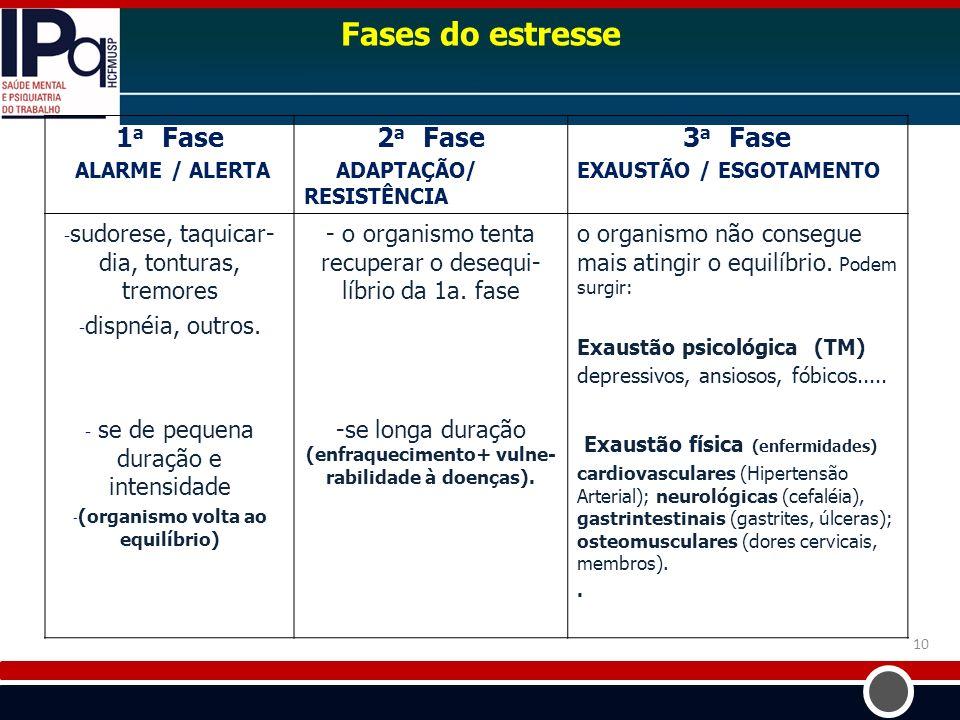 1 a Fase ALARME / ALERTA 2 a Fase ADAPTAÇÃO/ RESISTÊNCIA 3 a Fase EXAUSTÃO / ESGOTAMENTO - sudorese, taquicar- dia, tonturas, tremores - dispnéia, out