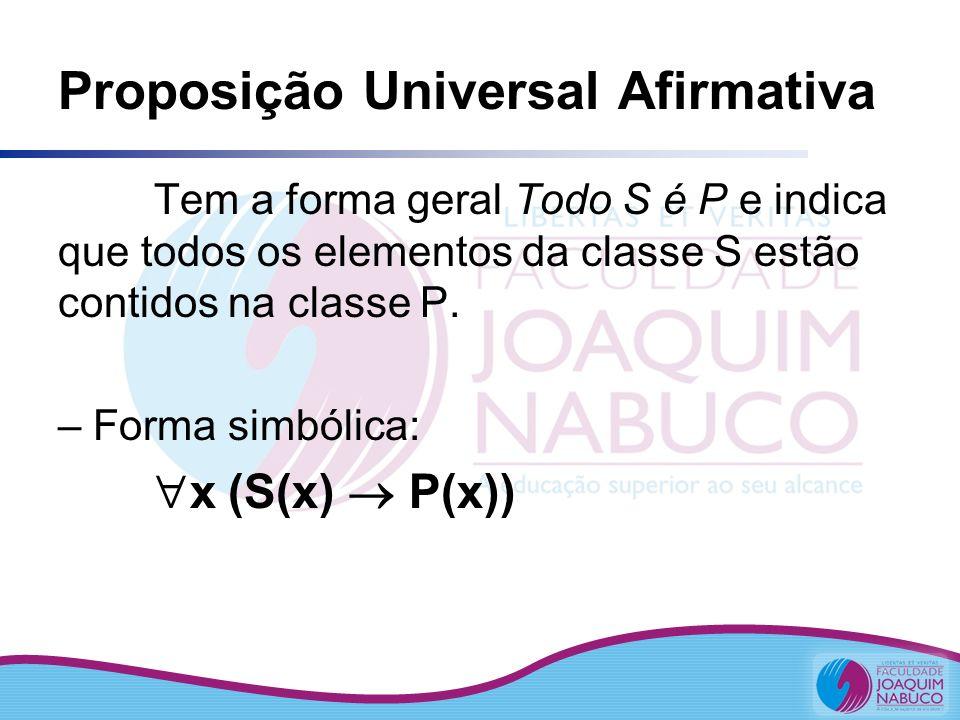 Proposição Universal Afirmativa Tem a forma geral Todo S é P e indica que todos os elementos da classe S estão contidos na classe P. – Forma simbólica