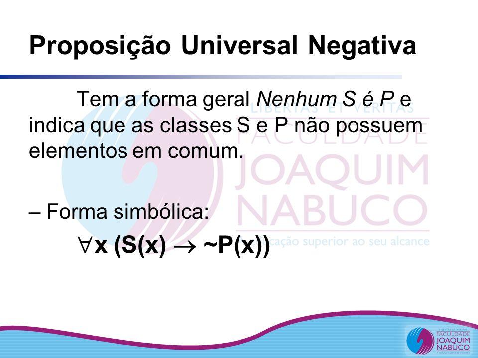 Proposição Universal Negativa Tem a forma geral Nenhum S é P e indica que as classes S e P não possuem elementos em comum. – Forma simbólica: x (S(x)