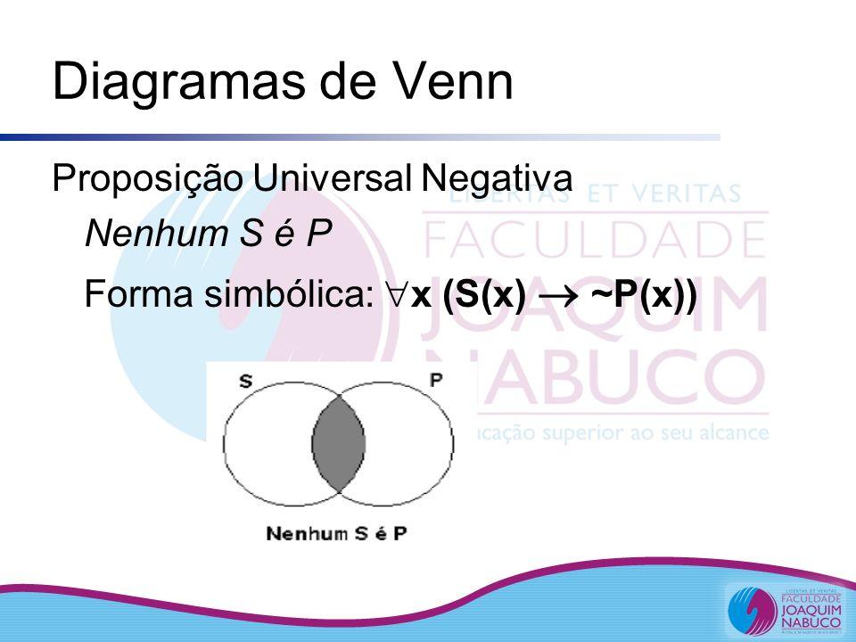 Diagramas de Venn Proposição Universal Negativa Nenhum S é P Forma simbólica: x (S(x) ~P(x))