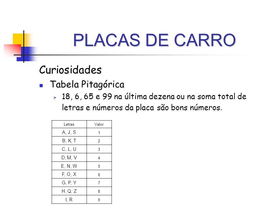 PLACAS DE CARRO Curiosidades Tabela Pitagórica 18, 6, 65 e 99 na última dezena ou na soma total de letras e números da placa são bons números. LetrasV