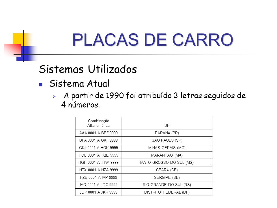 PLACAS DE CARRO Sistemas Utilizados Sistema Atual A partir de 1990 foi atribuído 3 letras seguidos de 4 números. Combina ç ão Alfanum é rica UF AAA 00