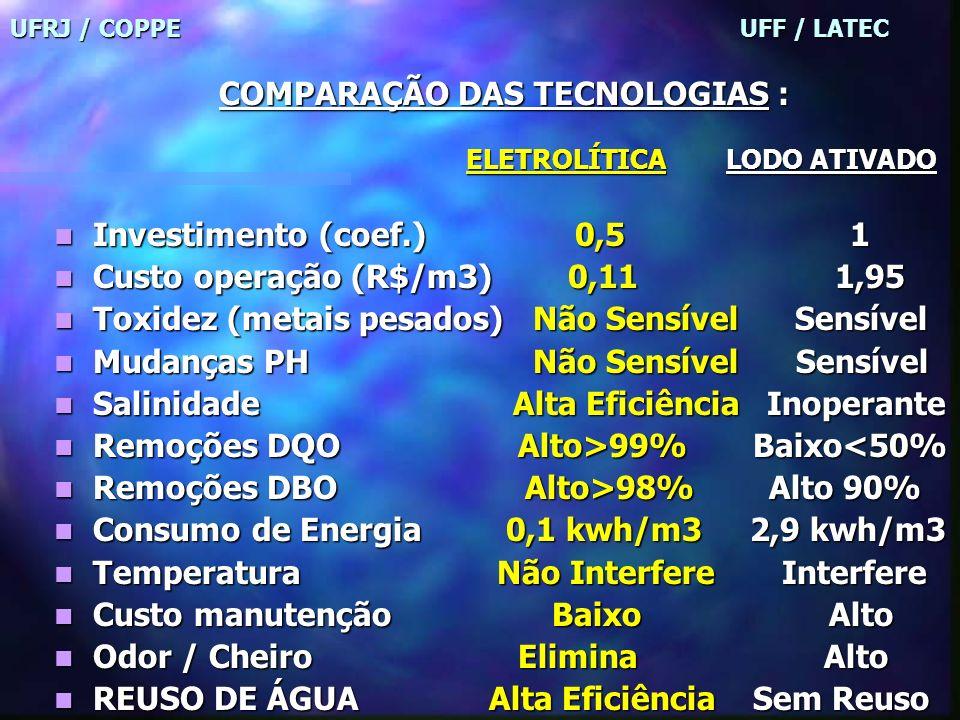 UFRJ / COPPE UFF / LATEC Menor investimento Menor investimento Menor custo operacional Menor custo operacional Menor tempo de instalação Menor tempo d