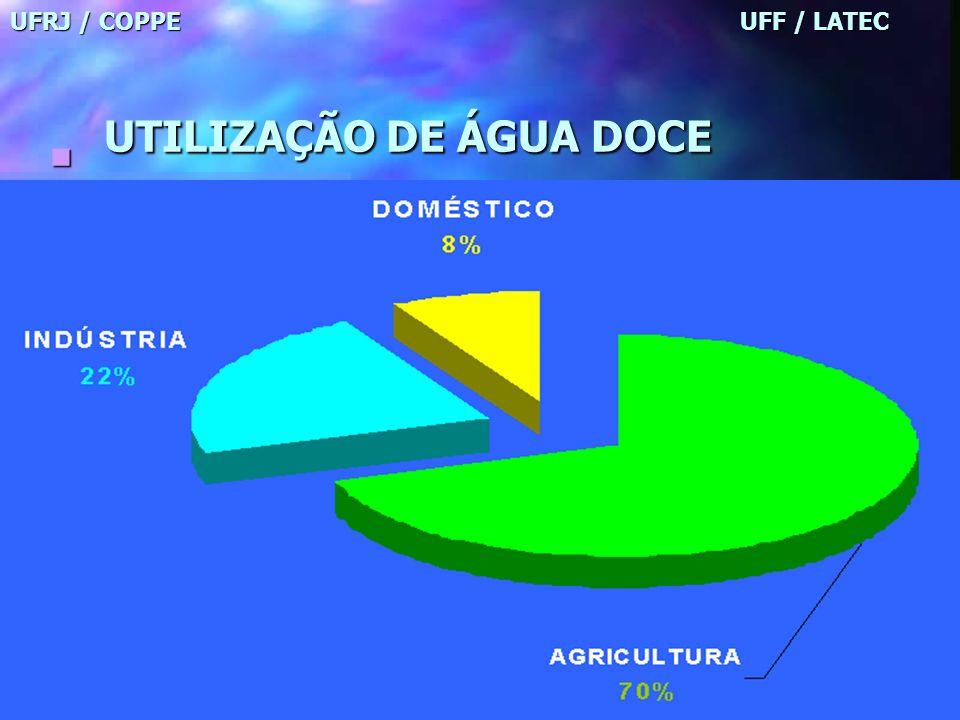 UFRJ / COPPE UFF / LATEC ÁGUA DOCE NO MUNDO UFRJ / COPPE UFF / LATEC ÁGUA DOCE NO MUNDO