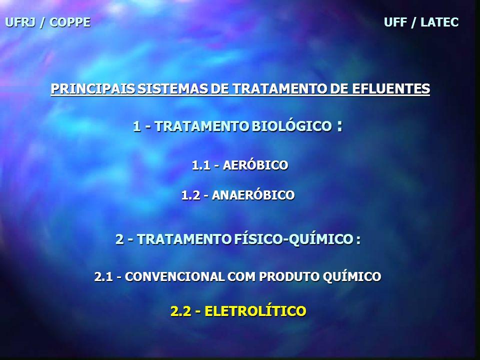 UFRJ / COPPE UFF / LATEC PRINCIPAIS SISTEMAS DE TRATAMENTO DE EFLUENTES 1 - TRATAMENTO BIOLÓGICO : 1.1 - AERÓBICO 1.1 - AERÓBICO 1.2 - ANAERÓBICO 2 - TRATAMENTO FÍSICO-QUÍMICO : 2.1 - CONVENCIONAL COM PRODUTO QUÍMICO 2.2 - ELETROLÍTICO