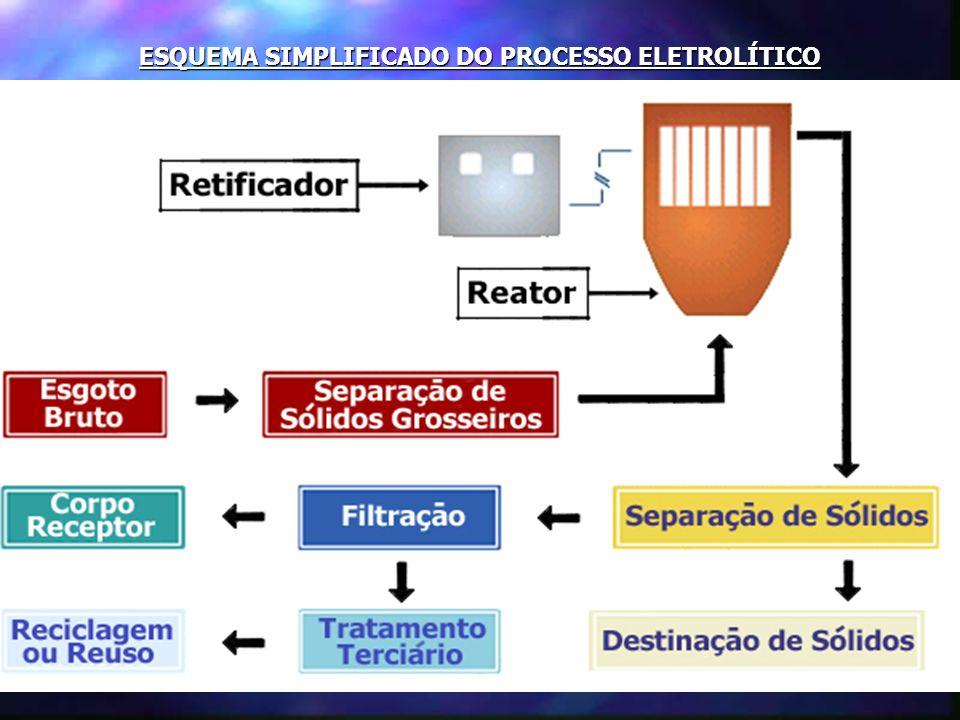UFRJ / COPPE UFF / LATEC Patente INPI N° PI 0106621-8 PROCESSO ELETROLÍTICO A passagem da corrente elétrica no meio aquoso, efetua a quebra (dissociaç
