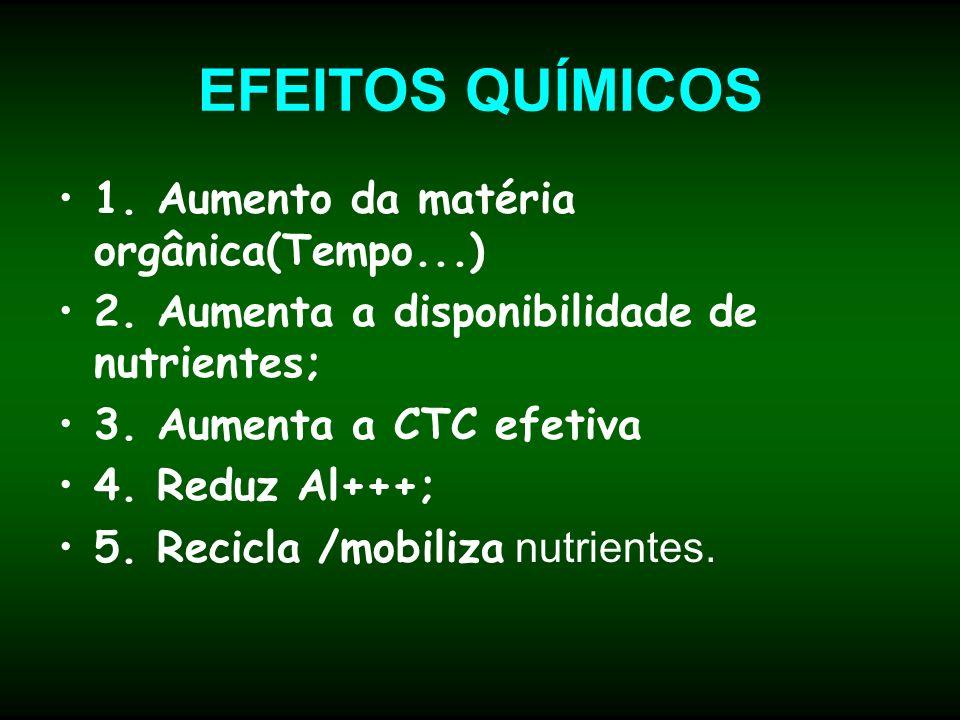 EFEITOS QUÍMICOS 1. Aumento da matéria orgânica(Tempo...) 2. Aumenta a disponibilidade de nutrientes; 3. Aumenta a CTC efetiva 4. Reduz Al+++; 5. Reci