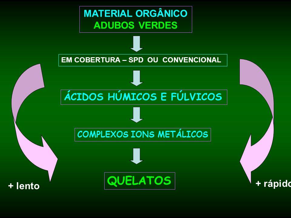 MATERIAL ORGÂNICO ADUBOS VERDES EM COBERTURA – SPD OU CONVENCIONAL ÁCIDOS HÚMICOS E FÚLVICOS COMPLEXOS IONS METÁLICOS QUELATOS + lento + rápido