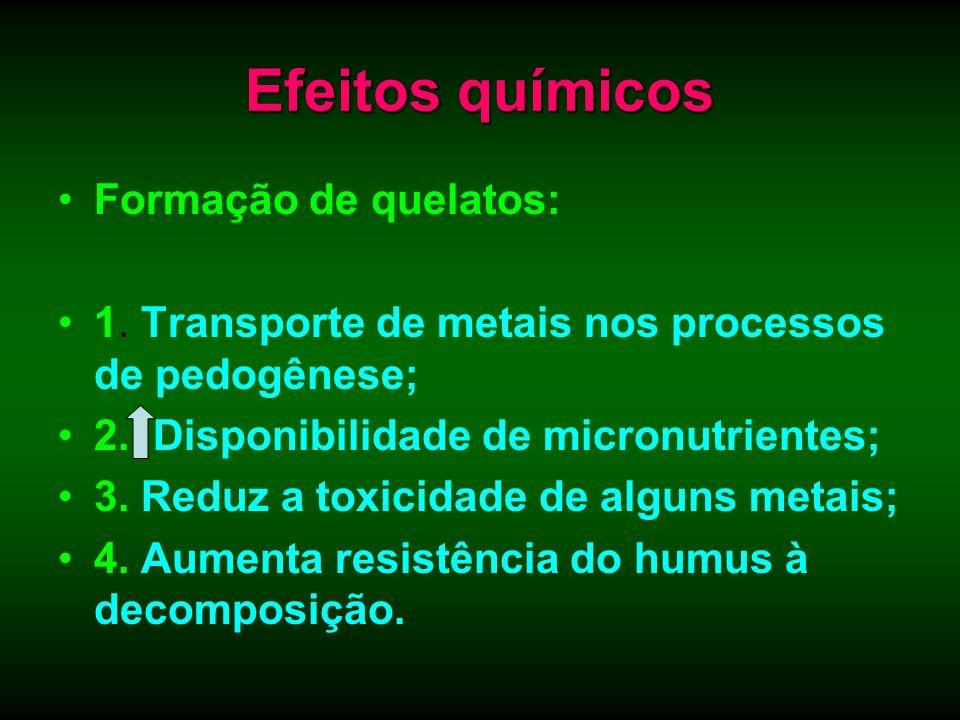 Efeitos químicos Formação de quelatos: 1. Transporte de metais nos processos de pedogênese; 2. Disponibilidade de micronutrientes; 3. Reduz a toxicida