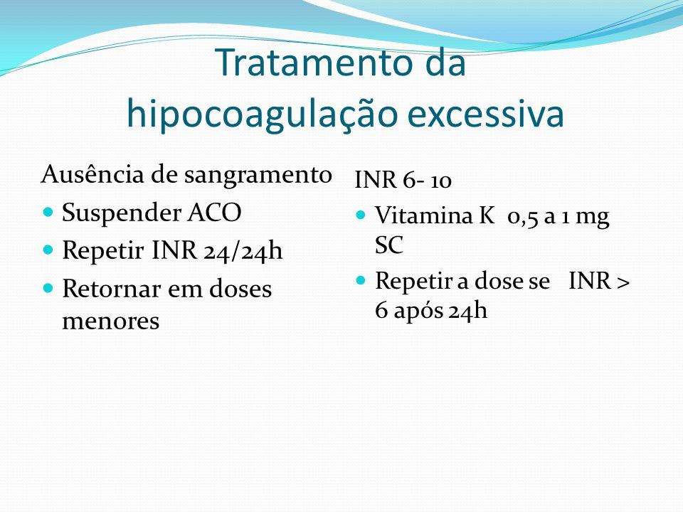 Indicações de suspensão temporária do ACO: Intervenções cirúrgicas ou procedimentos invasivos. Níveis excessivos. Hemorragia. Gestação. Evento tromboe