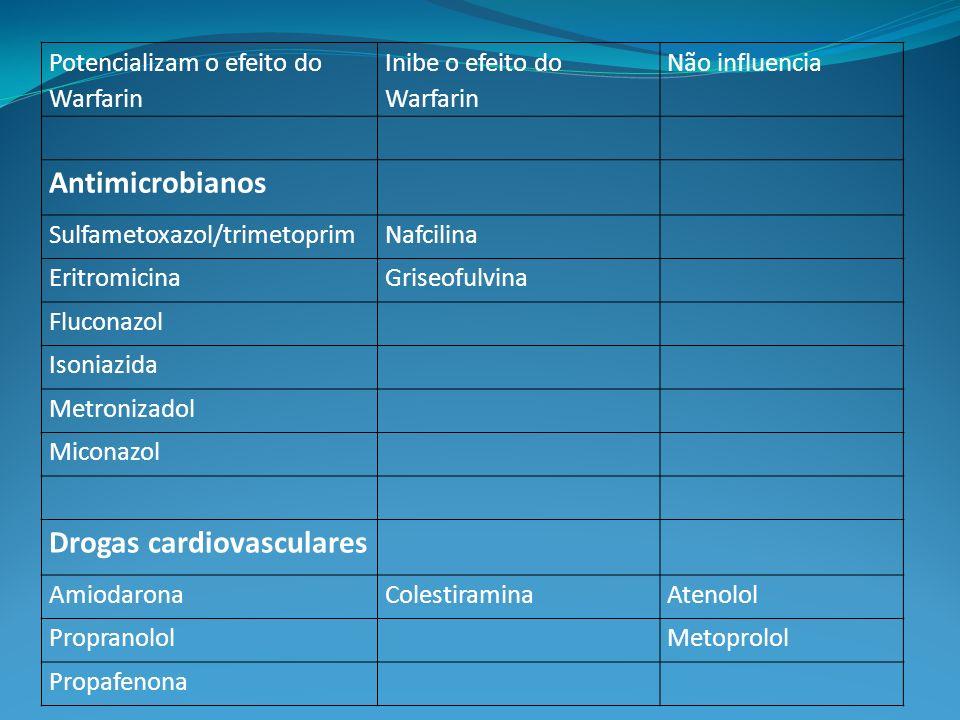 Potencializam o efeito do Warfarin Inibe o efeito do Warfarin Não influencia Antimicrobianos Sulfametoxazol/trimetoprimNafcilina EritromicinaGriseofulvina Fluconazol Isoniazida Metronizadol Miconazol Drogas cardiovasculares AmiodaronaColestiraminaAtenolol PropranololMetoprolol Propafenona