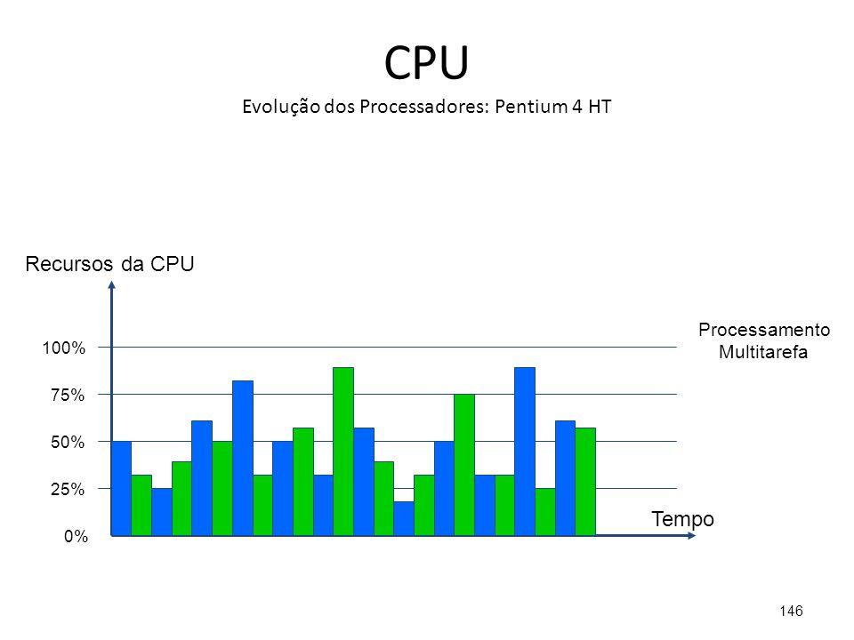 CPU Evolução dos Processadores: Pentium 4 HT 146 25% 50% 75% 100% 0% Processamento Multitarefa Tempo Recursos da CPU