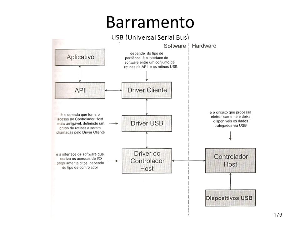 Barramento USB (Universal Serial Bus) 176