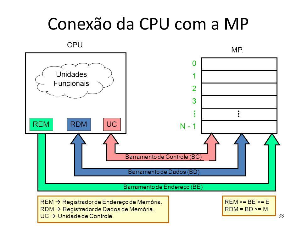 33 Conexão da CPU com a MP 0 1 2 3 N - 1 MP.