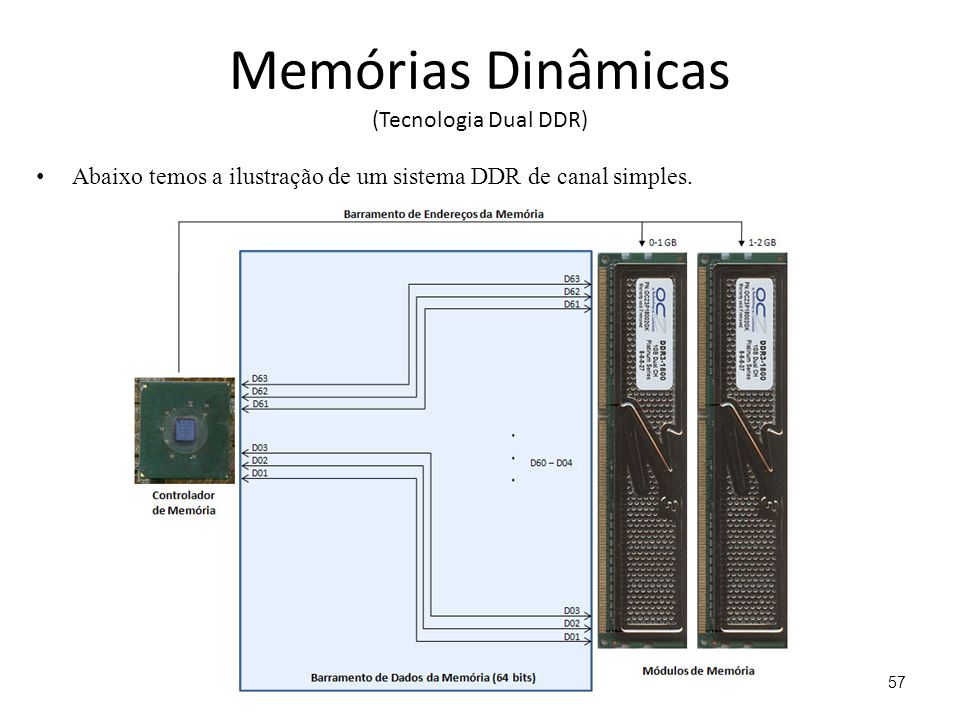 Memórias Dinâmicas (Tecnologia Dual DDR) Abaixo temos a ilustração de um sistema DDR de canal simples.