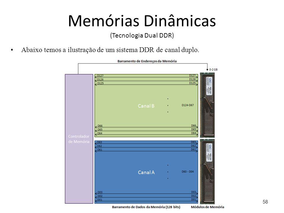 Memórias Dinâmicas (Tecnologia Dual DDR) Abaixo temos a ilustração de um sistema DDR de canal duplo.