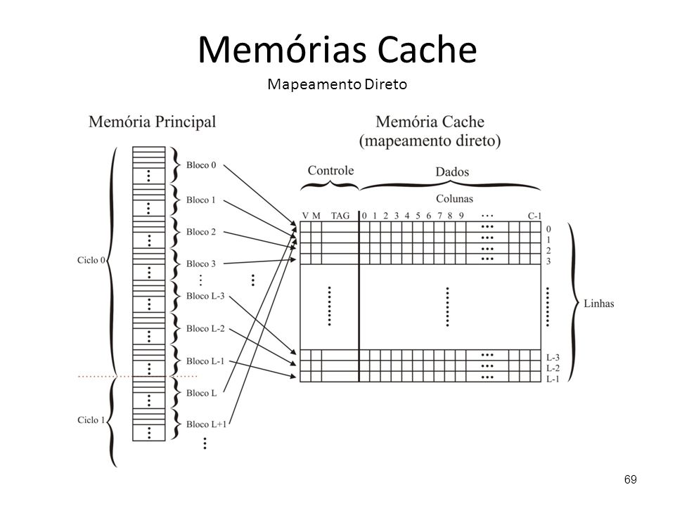 Memórias Cache Mapeamento Direto 69