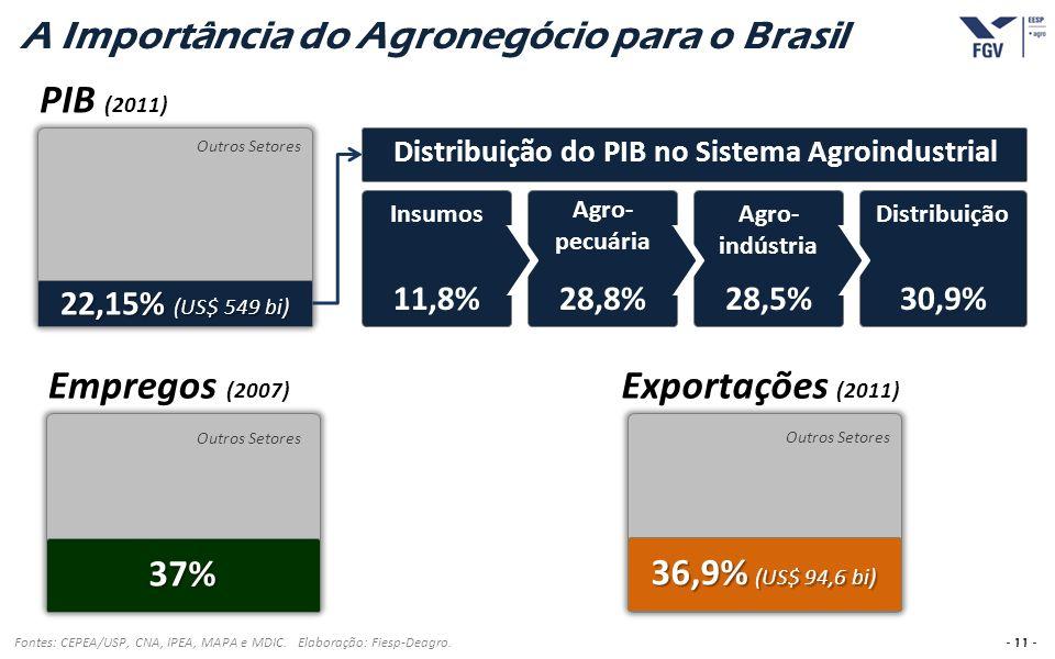 - 11 - A Importância do Agronegócio para o Brasil Fontes: CEPEA/USP, CNA, IPEA, MAPA e MDIC. Elaboração: Fiesp-Deagro. 22,15% (US$ 549 bi) 37% 36,9% (